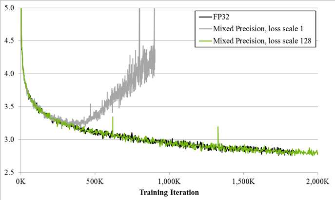 Figure 1. Training curves for the bigLSTM English language model show the benefits of the mixed-precision training techniques described in this post.  The Y-axis is training loss. Mixed precision without loss scaling (grey) diverges after a while, whereas mixed precision with loss scaling (green) matches the single precision model (black).