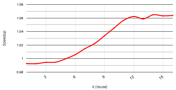 Figure 5: Speedup of Register Cache over Shared Memory for a k-stencil.