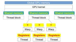 Figure 1: Execution and Memory hierarchy in CUDA GPUs.