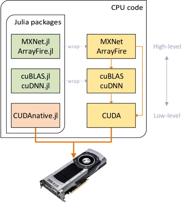 Figure 1. Programming GPUs using libraries and Julia packages at different abstraction levels.