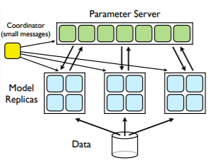 Figure 3. Synchronous Data Parallelism as described by Dean et al. (2012).