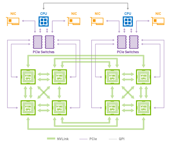 Figure 4. NVLink topology of DGX-1 with Volta GPUs.