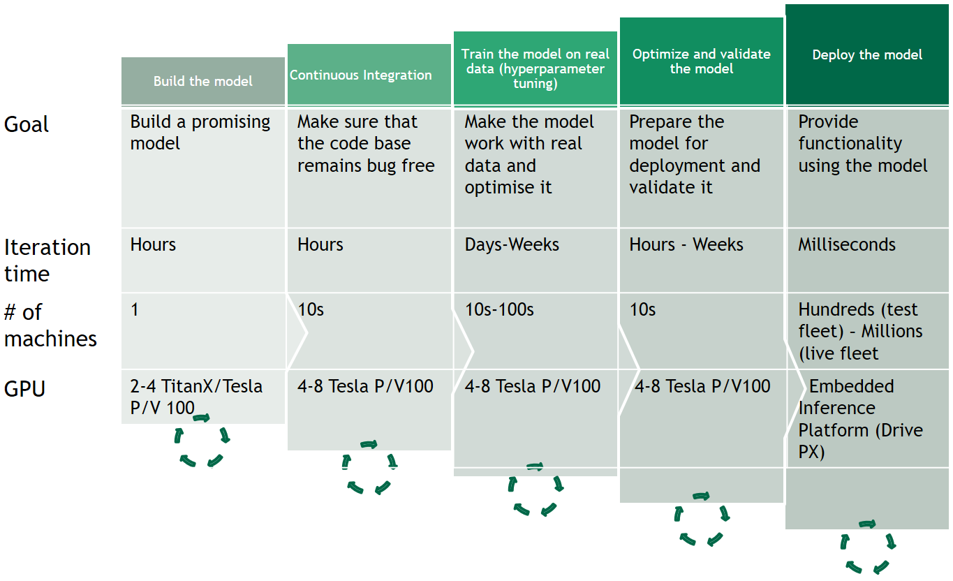 Figure 8. Different stages of automotive AI model development and tests.