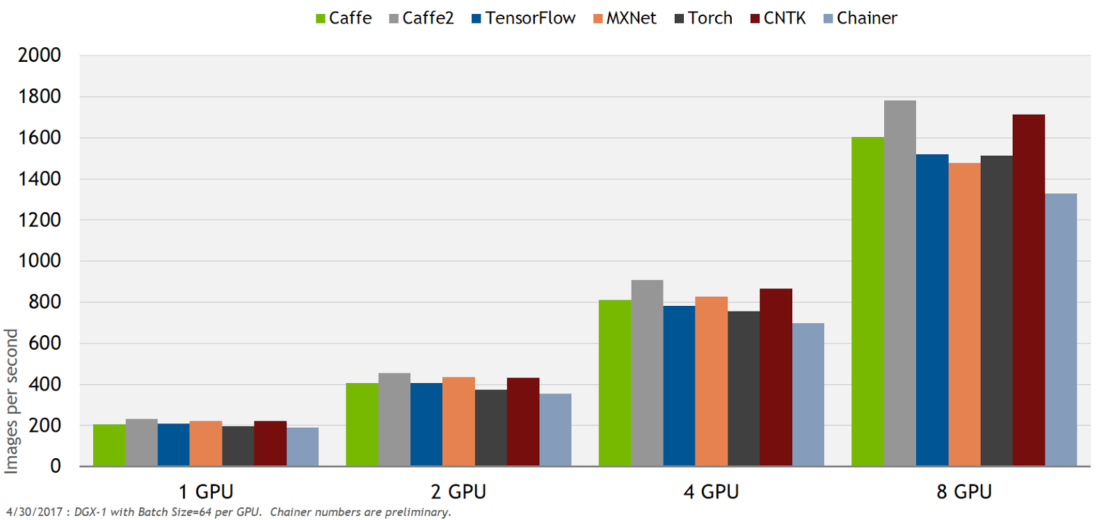 Figure 6. ResNet 50 FP32 performance on NVIDIA optimised deep learning frameworks and DGX-1 with Pascal GPUs.
