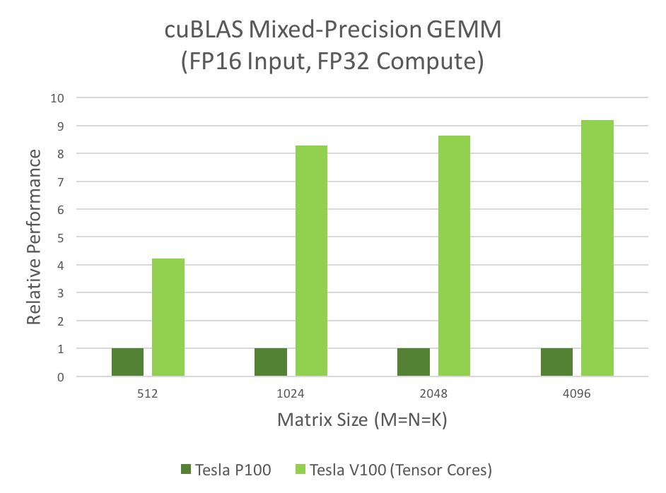 Programming Tensor Cores in CUDA 9 | NVIDIA Developer Blog