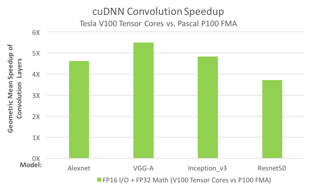 Figure 2. Performance comparison of convolution on Tesla V100 (Volta) with Tensor Cores versus Tesla P100 (Pascal). The comparison is between the geometric means of run times of the convolution layers from each neural network.