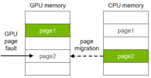 Understanding page migration mechanisms helps optimize Unified Memory performance.