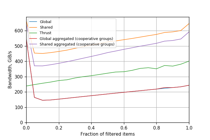 Figure 6. Performance of filtering variants on Tesla V100 (Volta) GPU (CUDA 9.0.176).