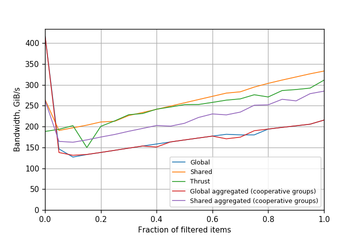 Figure 5. Performance of filtering variants on Tesla P100 (Pascal) GPU (CUDA 9.0.176).
