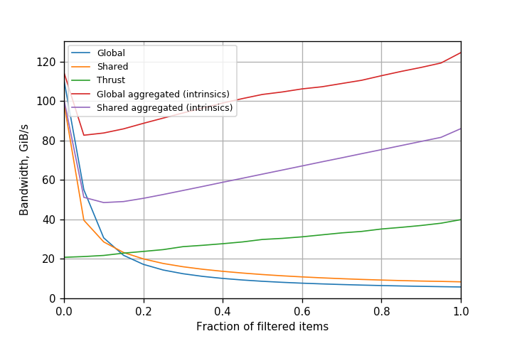 Figure 3. Performance of filtering variants on Tesla K80 (Kepler) GPU (CUDA 8.0.61).