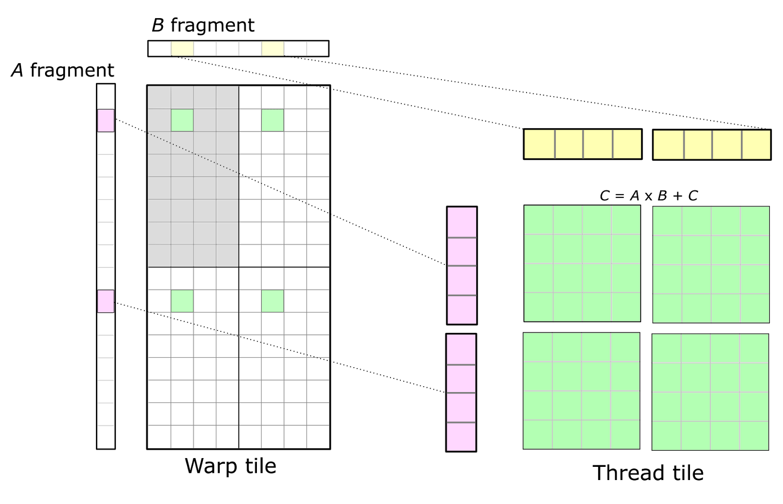 Figure 5. An individual thread (right) participates in a warp-level matrix product (left) by computing an outer product of a fragment of A and a fragment of B held in registers. The warp's accumulators in green are partitioned among the threads within the warp and typically arranged as a set of 2D tiles.