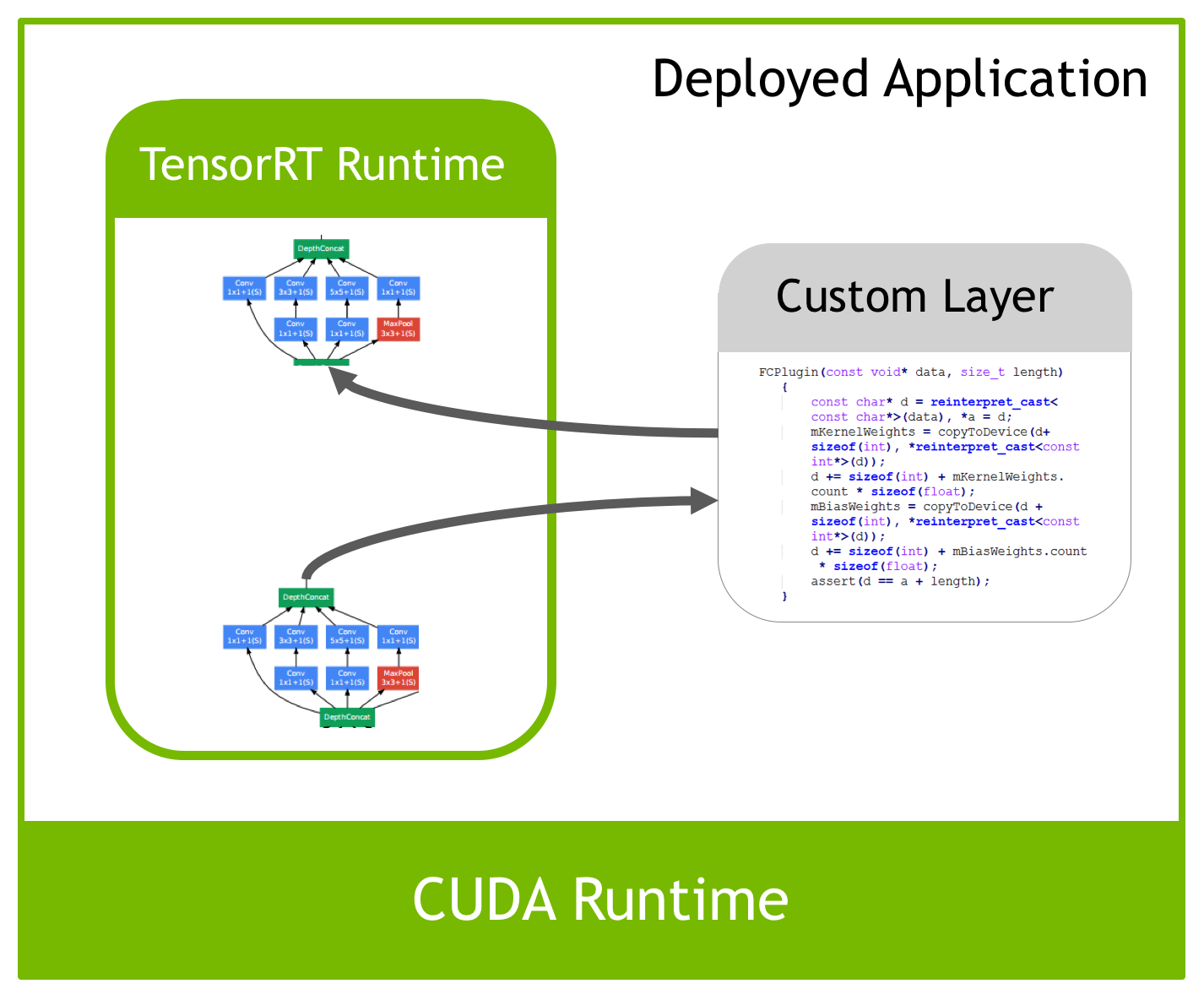 Figure 3. Custom layers can be integrated into the TensorRT runtime as plugins.