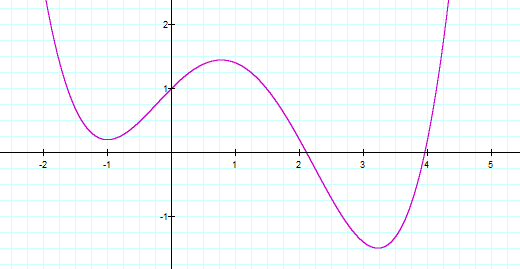Figure 6: Graphical representation of a non-monotonic variation.