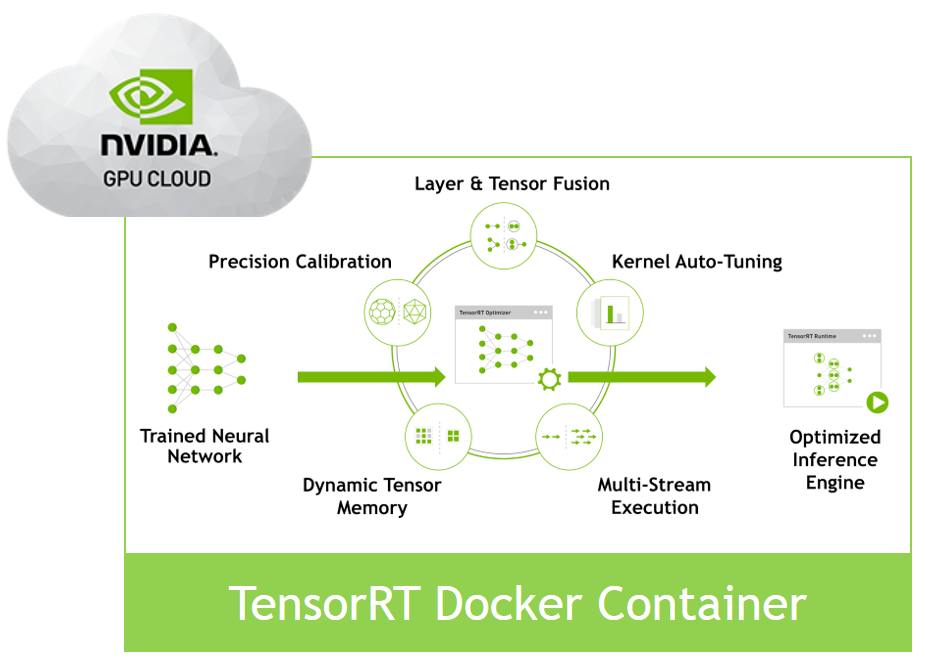 TensorRT Container available in the NVIDIA GPU Cloud