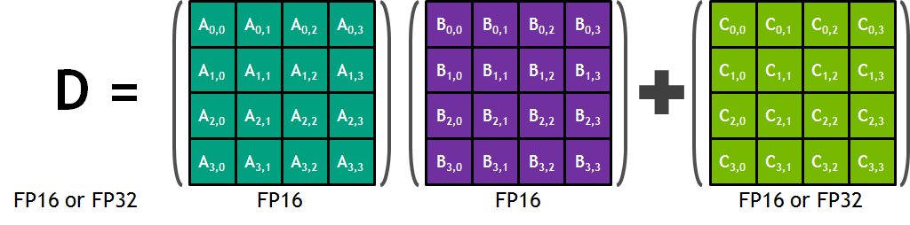 Figure 6. A WMMA computes D= A* B+ C, where A, B, C, and Dare matrices.