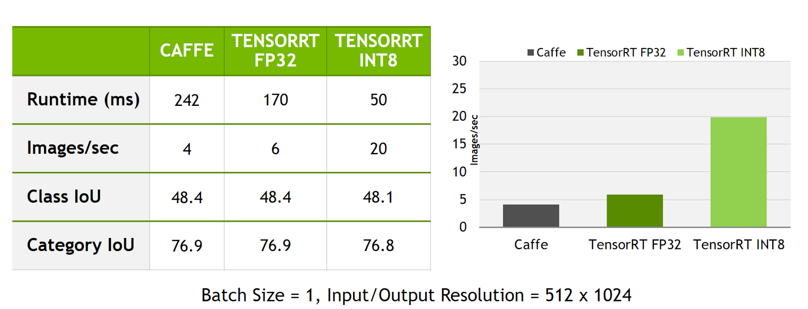 Figure 7. INT8 inference with TensorRT improves inference throughput and latency by about 5x compared to the original network running in Caffe.