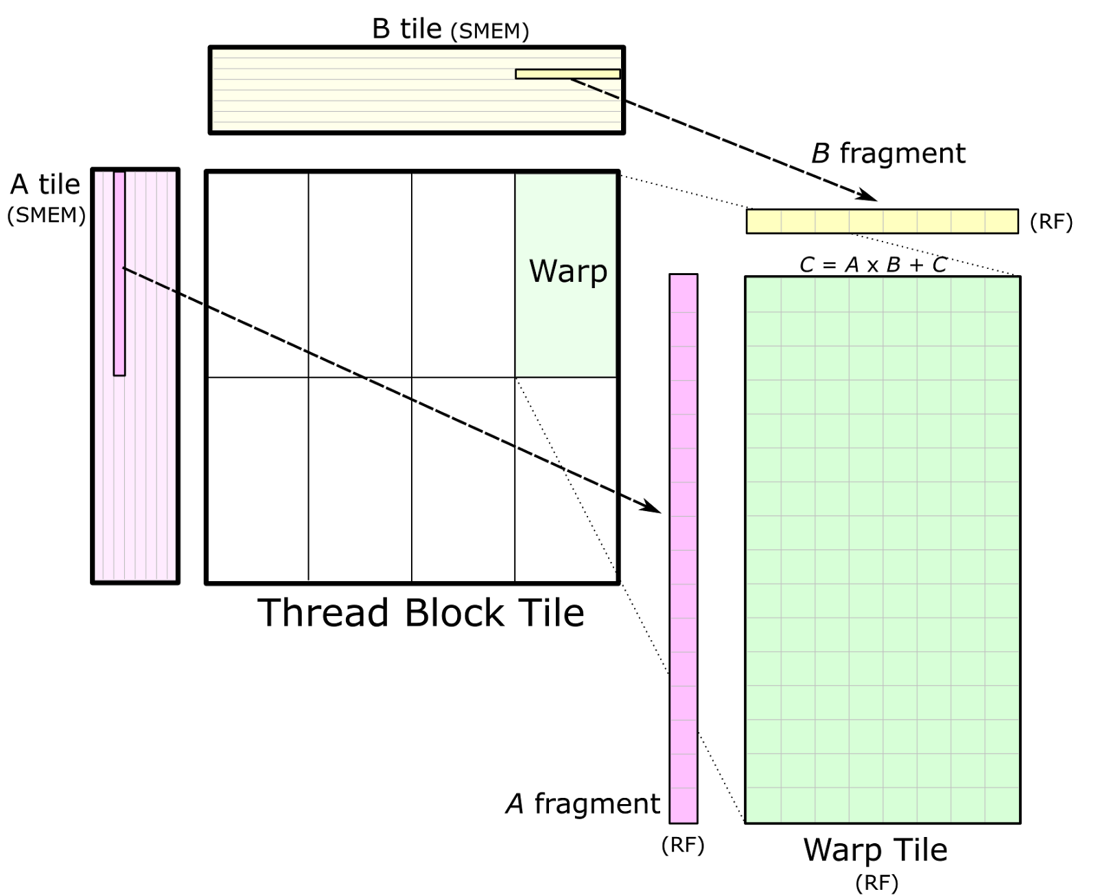 Figure 4. An individual warp computes an accumulated matrix product by iteratively loading fragments of A and B from the corresponding shared memory (SMEM) tiles into registers (RF) and computing an outer product.