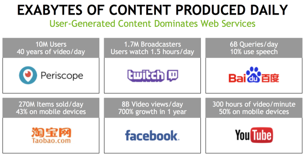 Exabytes of content produced daily