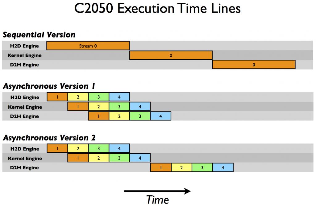 parallel timeline
