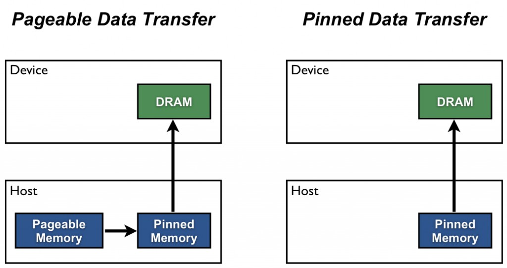 How to Optimize Data Transfers in CUDA C/C++ | NVIDIA