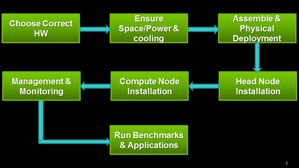 Steps in building GPU based Clusters