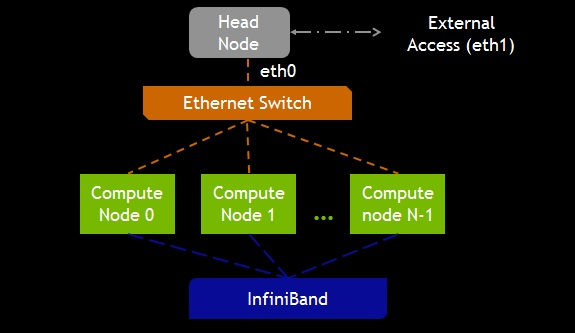 Head Node & Compute Nodes connections