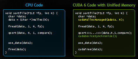Unified Memory in CUDA 6