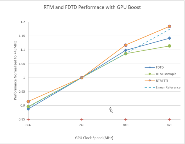 Figure 2: Performance of RTM and FDTD benchmarks normalized to K40 GPU base clock rate of 745MHz. (Image courtesy of Acceleware.)