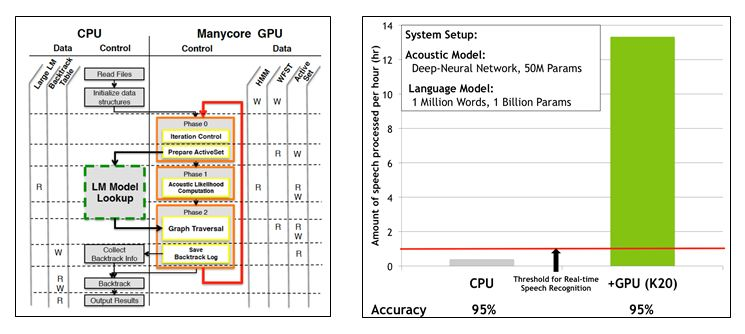 Illustration showing the Hybrid CPU-GPU architecture used in HYDRA. Speech Recognition is performed on the GPU with a fully composed search graph with limited language model history. Extended language model context is introduced on-the-fly during the search process by performing model lookup on the CPU. Using this approach we are able to perform large vocabulary speech recognition up to 30x faster than a CPU-based implementation.