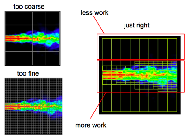 Figure 1: A fluid simulation that uses adaptive mesh refinement performs work only where needed.