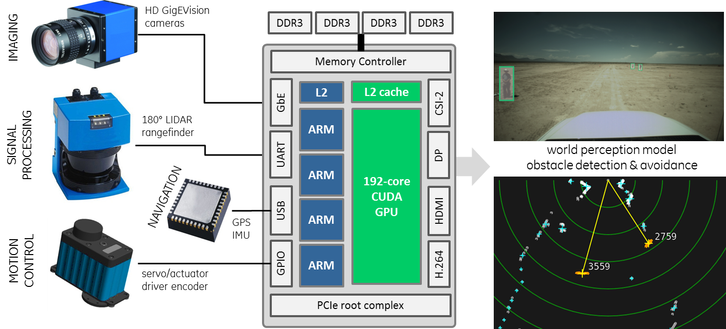 Low Power Sensing And Autonomy With Nvidia Jetson Tk1