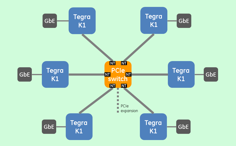 Figure 5: SWaP-optimized tiled architecture, six Tegra K1's interconnected with non-transparent PCIe switching and RDMA.