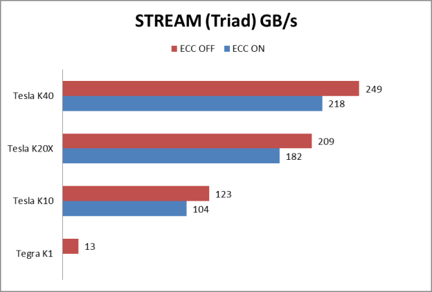 Figure 3: STREAM Triad benchmark performance of a range of Kepler GPUs used in our study.
