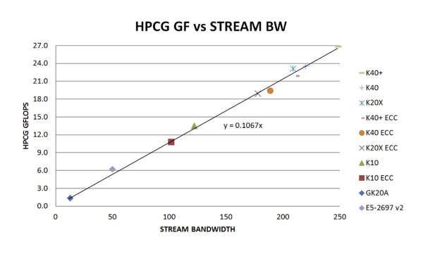 Figure 4: Correlation between HPCG performance and STREAM bandwidth. CPU Results from [TODO: Add citation/link]
