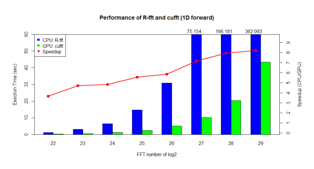 Figure 3: Performance Improvement from cuFFT in R