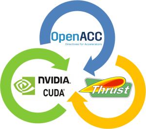 3 Versatile OpenACC Interoperability Techniques