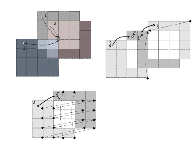 Figure 3: Mapping charges to lattice points, each its own local list of charges (a); Moving charges and impacted regions (b); and (c) our one-to-one mapping schema for an efficient charge spreading on GPUs.