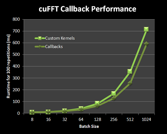 Performance comparison of version using custom kernels (using basic transpose kernel) and callback-based version.