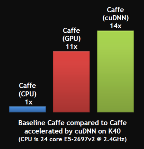 Figure 2: cuDNN performance comparison in Berkeley Caffe.