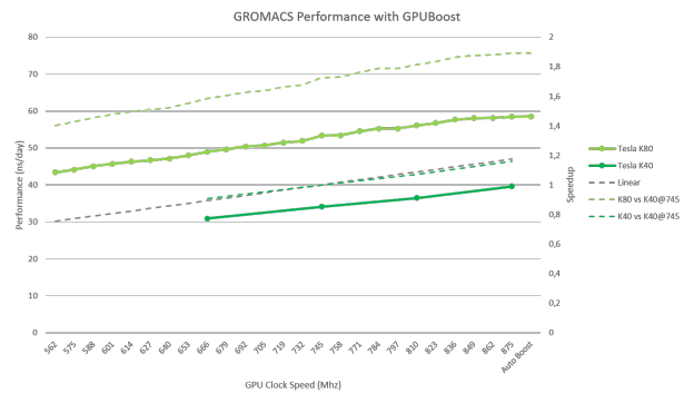 GROMACS Performance with GPU Boost for Tesla K40 and Tesla K80 ([1])