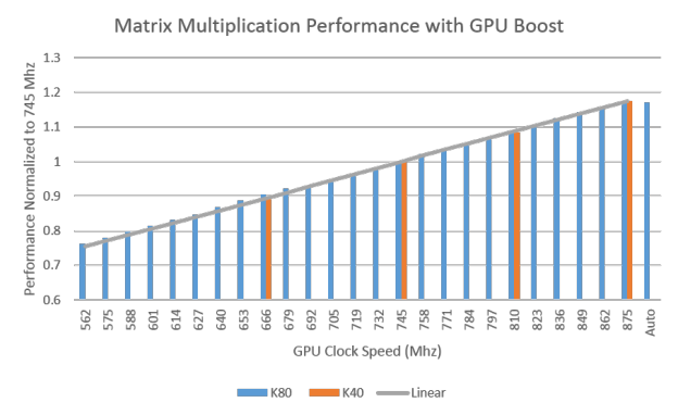 Performance of the CUDA Samples Matrix Multiplication normalized to K40 GPU base clock rate of 745MHz. (Matrix size 1024x1024)