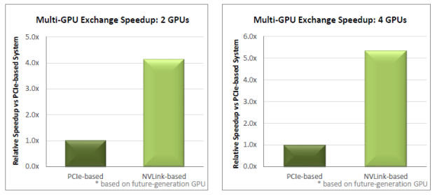 Figure 1: Multi-GPU exchange performance in 2-GPU and 4-GPU configurations, comparing NVLink-based system to PCIe-based system.
