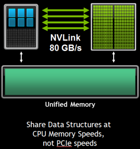 Figure 5: The combination of Unified Memory and NVLink will enable faster, easier data sharing between CPU and GPU code.