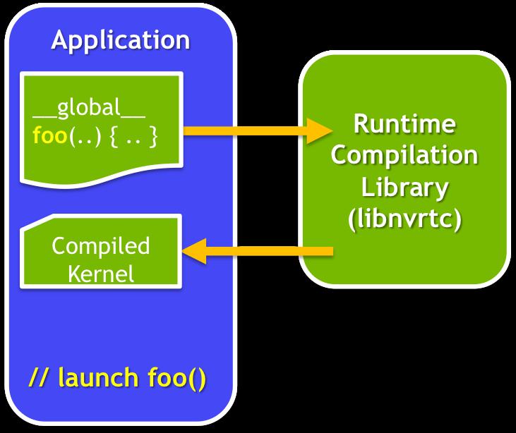 CUDA Runtime Compilation | NVIDIA Developer Blog