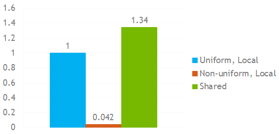 Figure 5: Performance comparison of three dynamic private array indexing techniques on an NVIDIA Tesla K20.