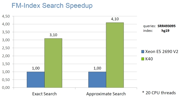 NVBIO FM-Index Search Speedup on an NVIDIA K40 compared to 20 CPU threads.