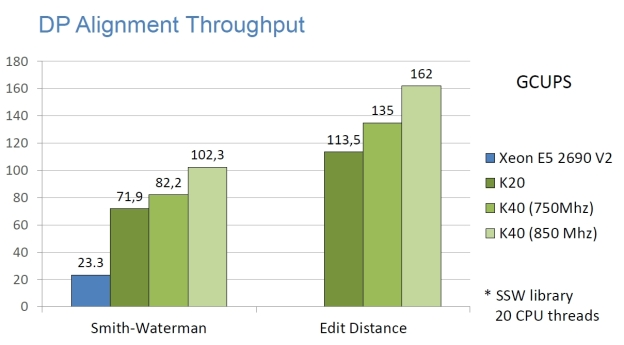 NVBIO DP alignment throughput, comparing to the SSW library running on 20 CPU threads.