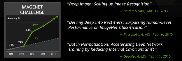 GPU-accelerated Deep Neural Networks (DNNs) produce the top results in the ImageNet Large-Scale Image Recognition Challenge, and DNNs are now achieving higher accuracy than a trained human.
