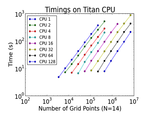 Figure 2: NekCEM CPU performance scaling on ORNL Titan Cray XK7 for varying numbers of CPU cores and grid points.