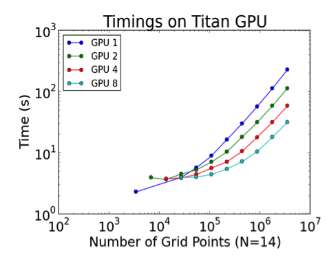 Figure 1: NekCEM performance scaling on ORNL Titan Cray XK7 for varying numbers of GPUs and grid points.